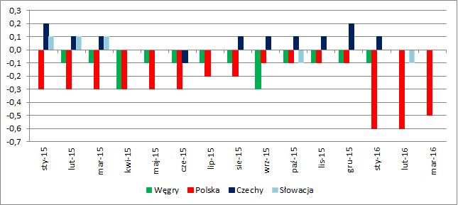 """Różnica między """"krajową"""" roczną dynamiką CPI a dynamiką HICP podawaną przez Eurostat (w p.p.)"""