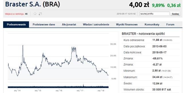 Notowania Brastera po wynikach poszły w górę. Trend jest jednak wyraźnie spadkowy