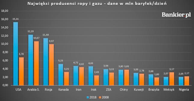 Rewolucja łupkowa wysunęła USA na czoło peletonu naftowo-łupkowego, choć warto pamiętać, że kraj ten jest też największym konsumentem paliw. Jednocześnie spada udział krajów OPEC w światowej produkcji - w 2018 roku było to 41,5 proc.
