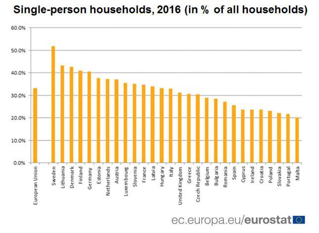 1-osobowe gospodarstwa domowe w krajach Unii Europejskiej w 2016 roku (% ogółu gospodarstw domowych w danym kraju)