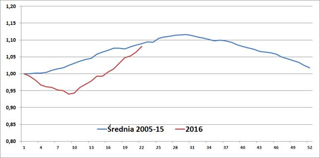 Indeks średniej ceny benzyny Pb95 w poszczególnych tygodniach roku. Początek roku = 1,00.