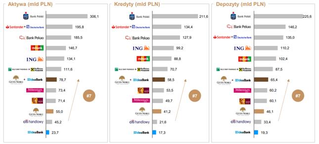 Największe banki w Polsce. Źródło: skonsolidowane sprawozdania finansowe, dane na 3Q 2018, dla podstawowej działalności RBPL i DBPL wykorzystane dane na koniec 2017 roku