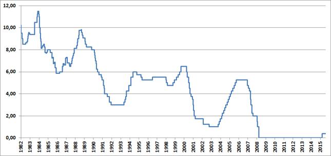 Stopa funduszy federalnych (w %)