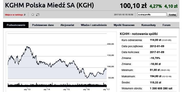 Akcje KGHM-u przebiły 100 zł. Pierwszy raz od lipca 2015