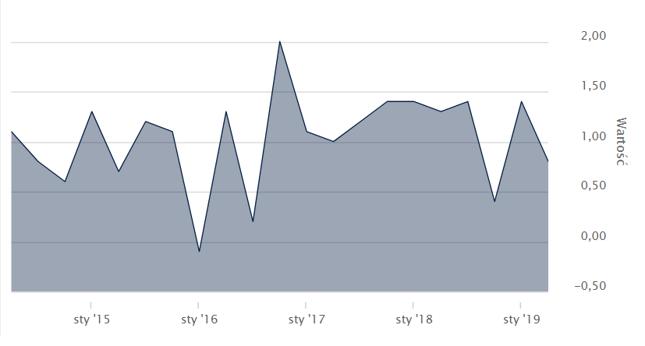 Dynamika PKB w Polsce w latach 2015 - 2019