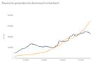 Trwa odpływ depozytów z banków