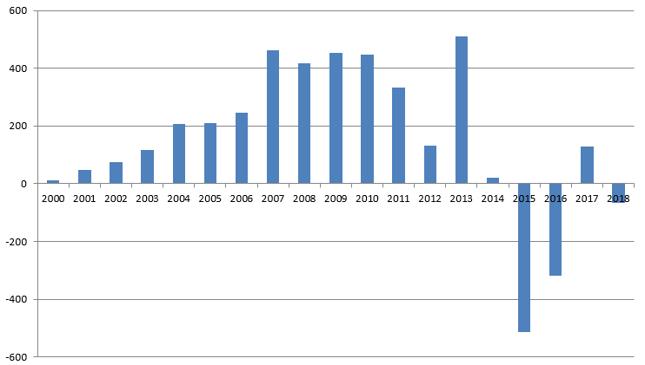 Zmiana wartości rezerw walutowych Chin [mld dol.]