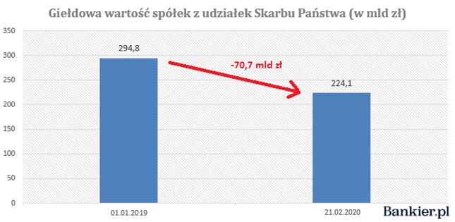 Kapitalizacja spółek z udziałem Skarbu Państwa stopniała w niewiele ponad rok o 70,7 mld zł