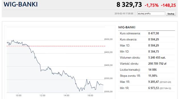 Jednym z największych problemów warszawskiej giełdy były dziś banki