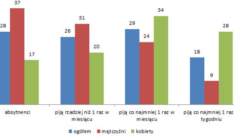 Ilu Polaków pije i pali? [Wykres]