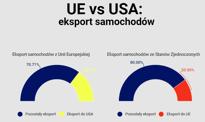 Wojny samochodowe: UE vs USA