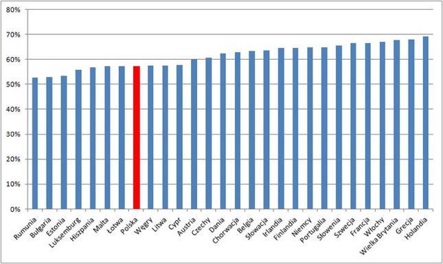 Udział podatków w cenie benzyny Eurosuper 95