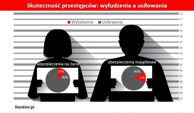Źródło: opracowanie własne Bankier.pl na podstawie raportu Polskiej Izby Ubezpieczeń