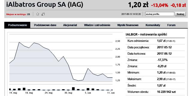 Od momentu podpisania porozumienia wartość Albatrosa spadła właśnie o mniej więcej 1/3
