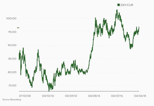Indeks dolara - wyższa wartość oznacza silniejszego dolara wobec koszyka walut