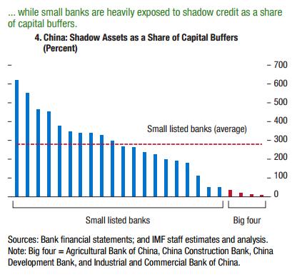Stosunek aktywów cienia do buforów kapitałowych w małych bankach i wielkiej czwórce