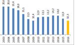 GUS: stopa bezrobocia powyżej 10%. Najlepszy styczeń od 25 lat