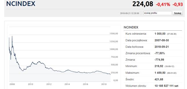 NC Index szoruje po dnie