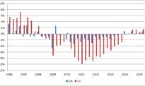 Wielkie greckie zaskoczenie jeszcze większe. PKB mocniej w górę