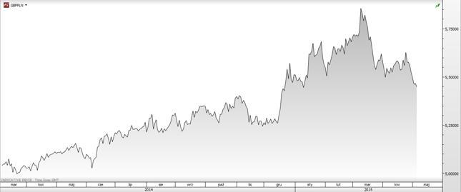 Tms brokers kurs walut