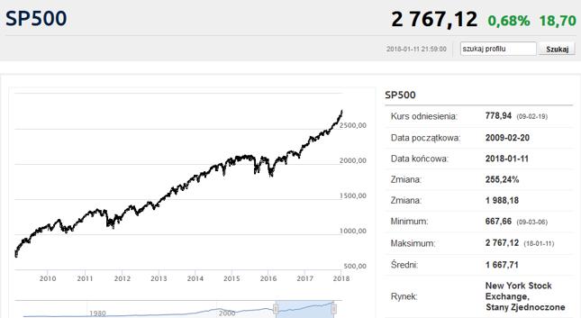 Hossa na Wall Street trwa już prawie 9 lat.