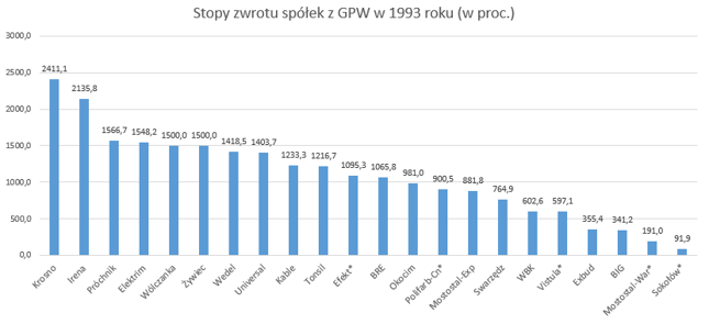 W 1993 roku żadna spółka na GPW nie straciła. Większość zyskała nawet ponad 1000 proc. *Debiut w 1993 roku