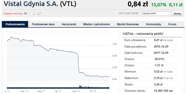 Problemy Vistalu ujawniły się we wrześniu