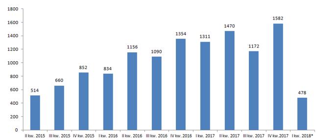 Liczba opublikowanych ogłoszeń o upadłości konsumenckiej w kolejnych kwartałach od 2015 r. (* - dane tylko za styczeń)