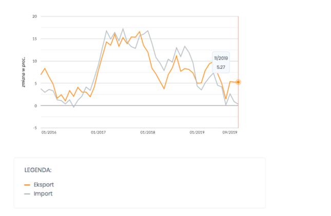 Dynamika eksportu i importu towarów (dane odzesonowane, średnia 3m)