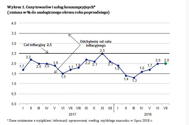 Inflacja w Polsce nie odpuszcza. GUS pokazał dane za lipiec