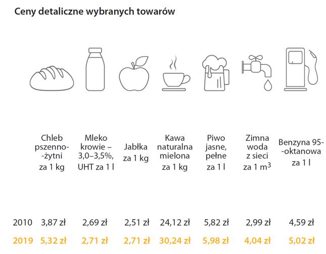 """""""Polska w liczbach 2020"""""""