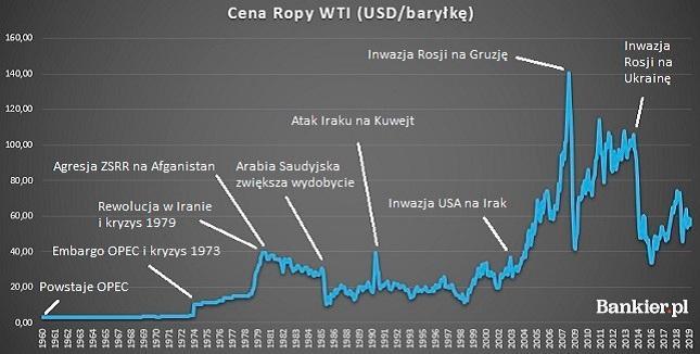 Ropa stała się potężnym narzędziem. Świetnie obrazuje to zresztą wykres ceny tego surowca