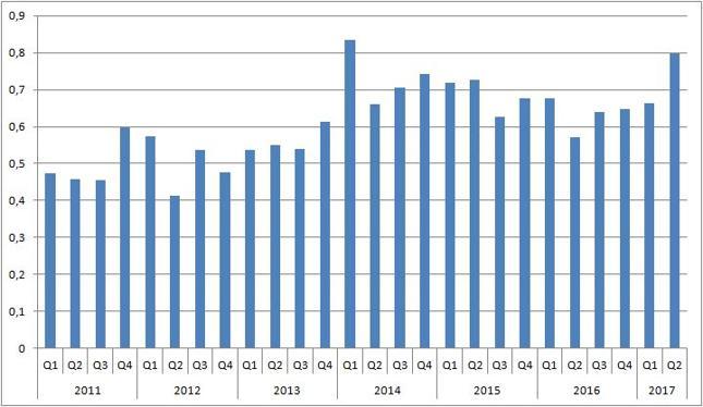 Kwartalna wartość polskiego eksportu do Chin [mld USD]