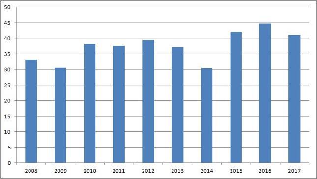 Wysokość dotacji budżetowej do FUS (mld zł)