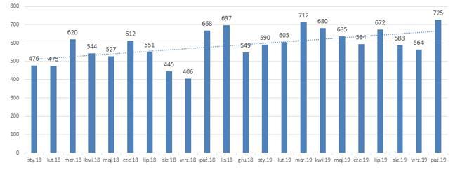 Liczba ogłoszonych upadłości konsumenckich (miesięcznie, od początku 2018 r.)