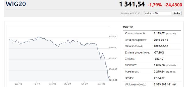 Czy WIG20 wróci na poziom 2000 pkt.?