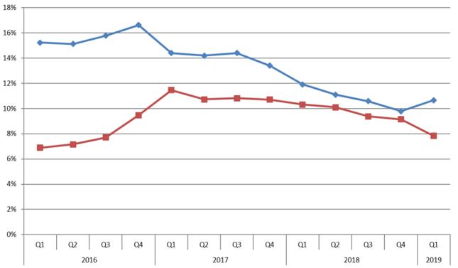 Wzrost stanu zobowiązań z tytułu tsf (niebieski) i nominalne tempo wzrostu PKB (czerwony)