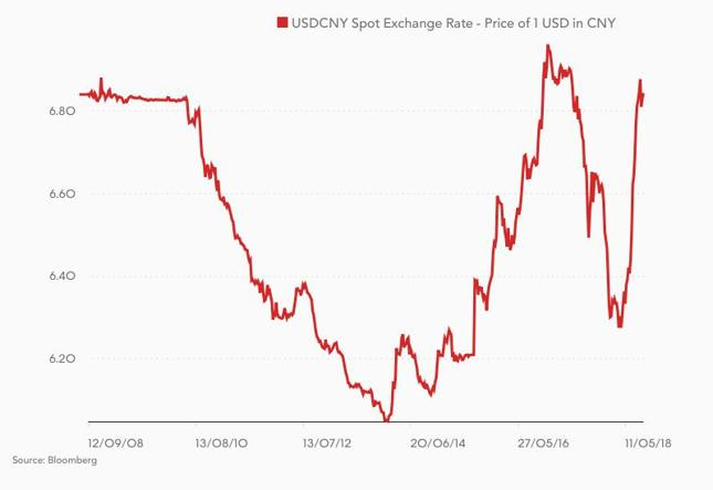 Kurs USD/CNY