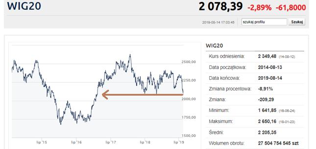 Gwałtowne spadki na GPW. WIG20 przebił październikowe minima