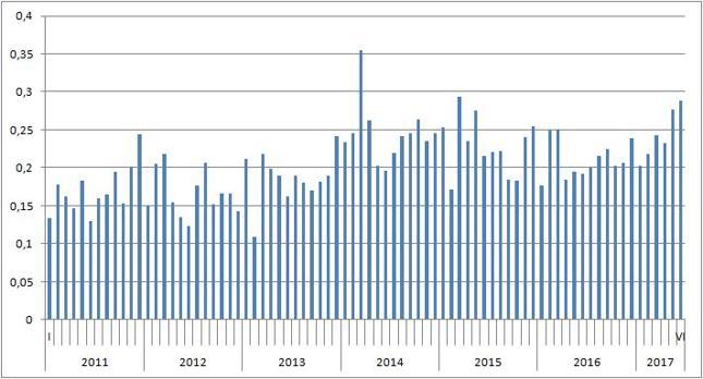 Miesięczna wartość polskiego eksportu do Chin [mld USD]