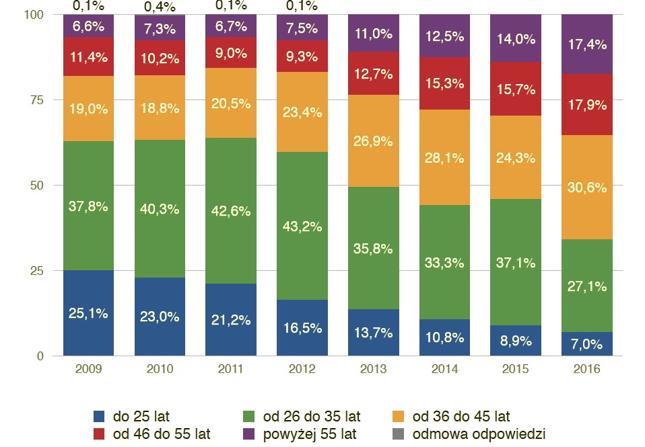 Średni wiek inwestora