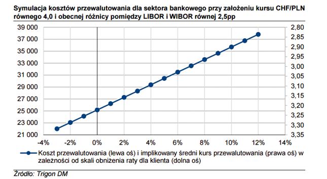 Symulacja kosztów przewalutowania dla sektora bankowego przy założeniu  równego 4,0 i obecnej różnicy pomiędzy LIBOR i WIBOR równej 2,5pp