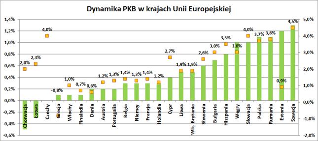 Dynamika PKB w krajach UE w IV kw. 2015 r. Zmiana kdk (zielone słupki, lewa oś), zmiana rdr (żółte prostokąty, prawa oś).
