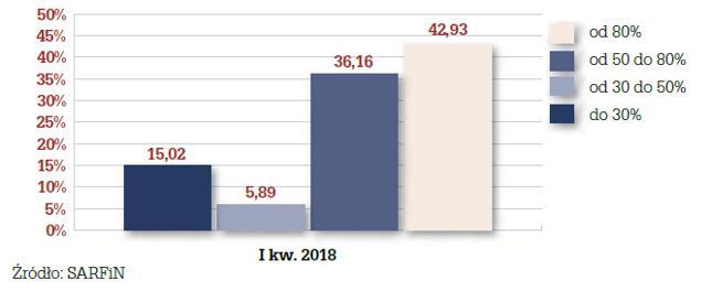 Struktura wskaźnika LtV dla nowo udzielonych kredytów w I kw. 2018 r.