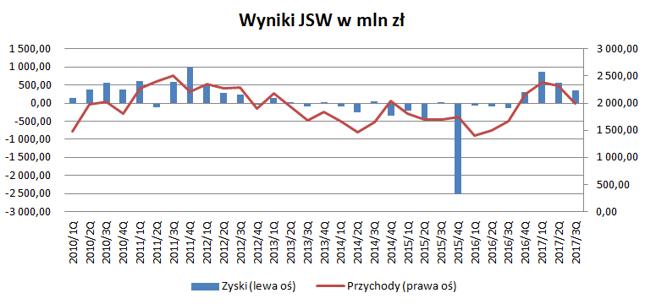 Po latach posuchy JSW zaczęła notować zyski. I to całkiem pokaźne