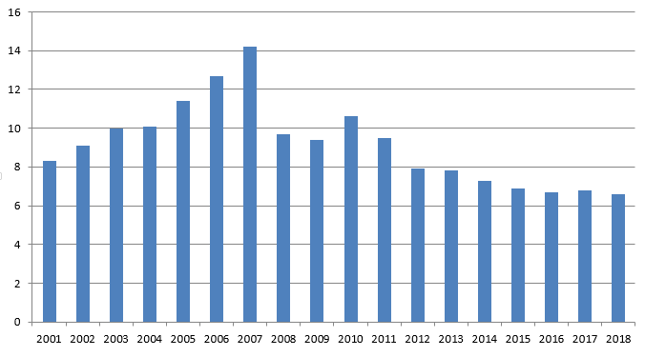 Realne tempo wzrostu PKB Chin [proc.]