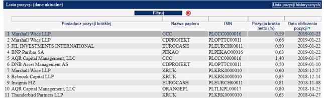 Aktualne krótkie pozycje (>0,5 proc.) na akcjach spółek z GPW
