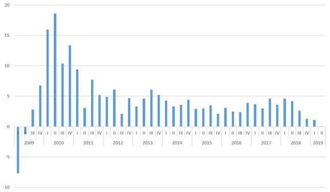 Tempo wzrostu gospodarczego Singapuru [%, rdr]
