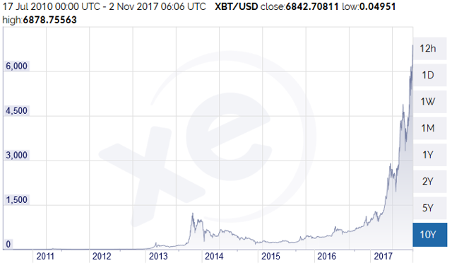 Convert USD in MDL History - US Dollar in Moldovan Leu Exchange Rates History on 10th December