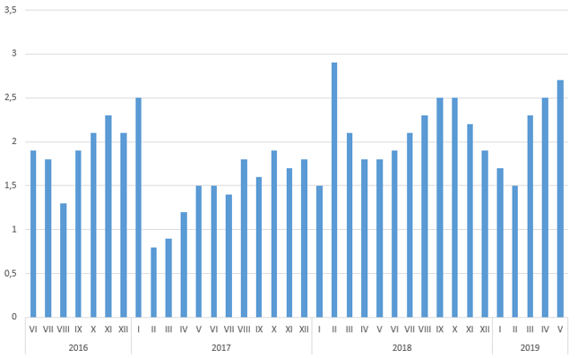 Inflacja CPI w Chinach [proc., rdr]